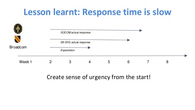 Create sense of urgency from the start! Lesson learnt: Response time is slow Week 1 Broadcom 2 3 4 5 6 7 8 Expectation 5th...