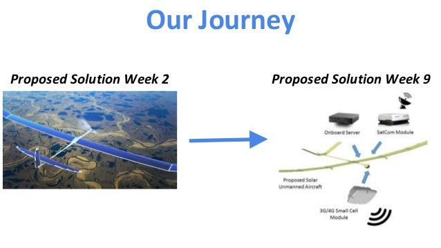 Proposed Solution Week 2 Proposed Solution Week 9 Our Journey