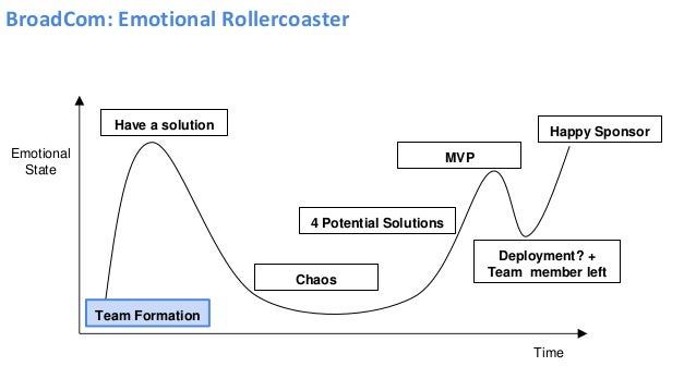 BroadCom: Emotional Rollercoaster Team Formation Have a solution Chaos 4 Potential Solutions MVP Deployment? + Team member...