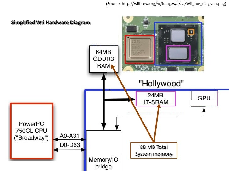 Broadway Microprocessor