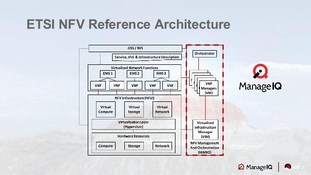 20 ETSI NFV Reference Architecture