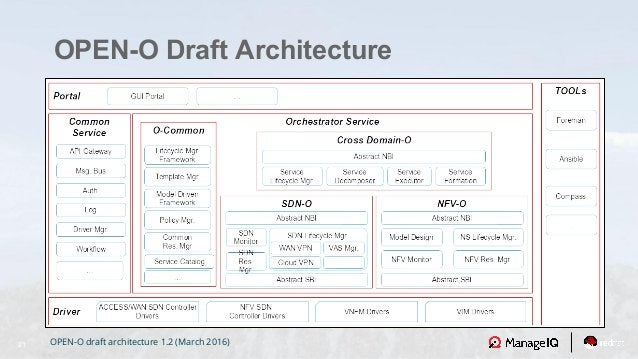 21 OPEN-O Draft Architecture OPEN-O draft architecture 1.2 (March 2016)