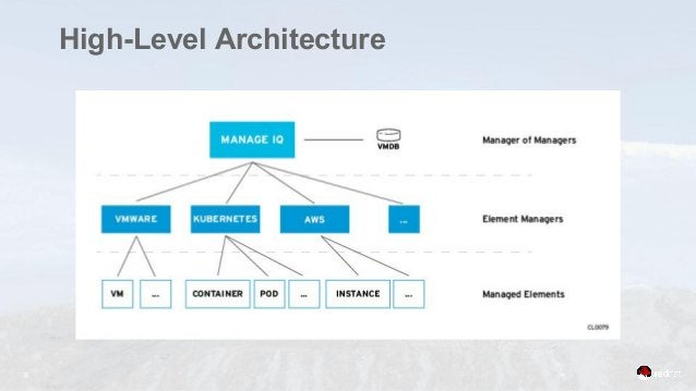 6 High-Level Architecture