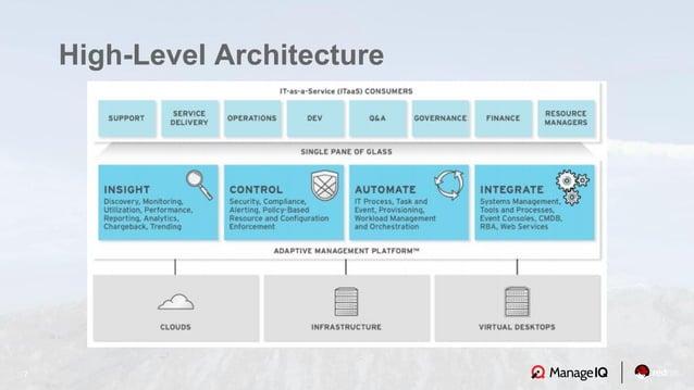 7 High-Level Architecture