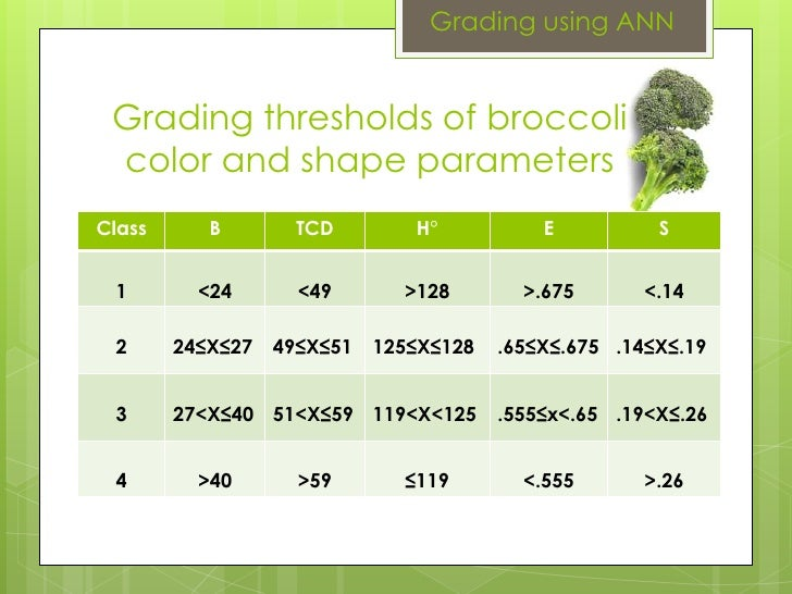 Grading using ANN Grading thresholds of broccoli color and shape parameters