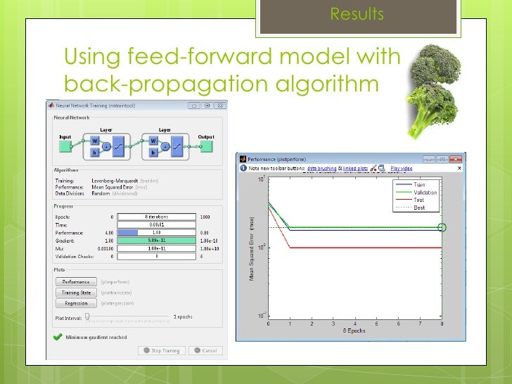 Results Using feed-forward model withback-propagation algorithm