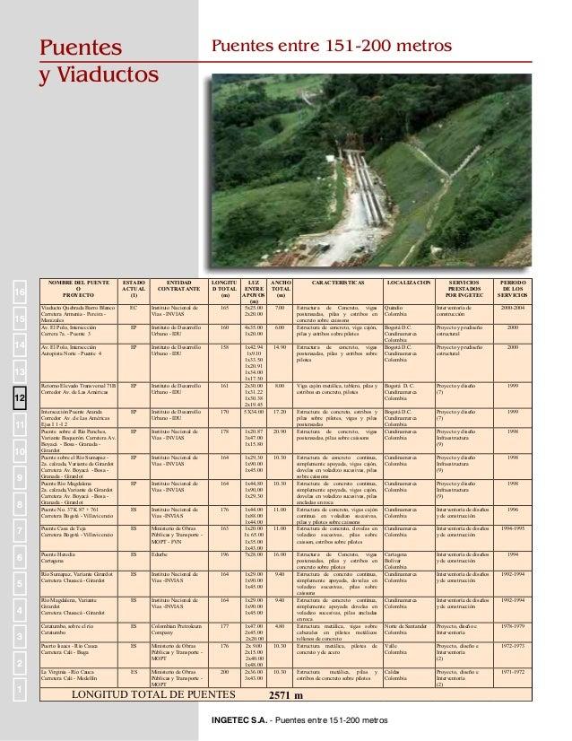 Puentes y Viaductos  Puentes entre 101-150 metros  NOMBRE DEL PUENTE O PROYECTO  ESTADO ACTUAL (1)  ENTIDAD CONTRATANTE  L...