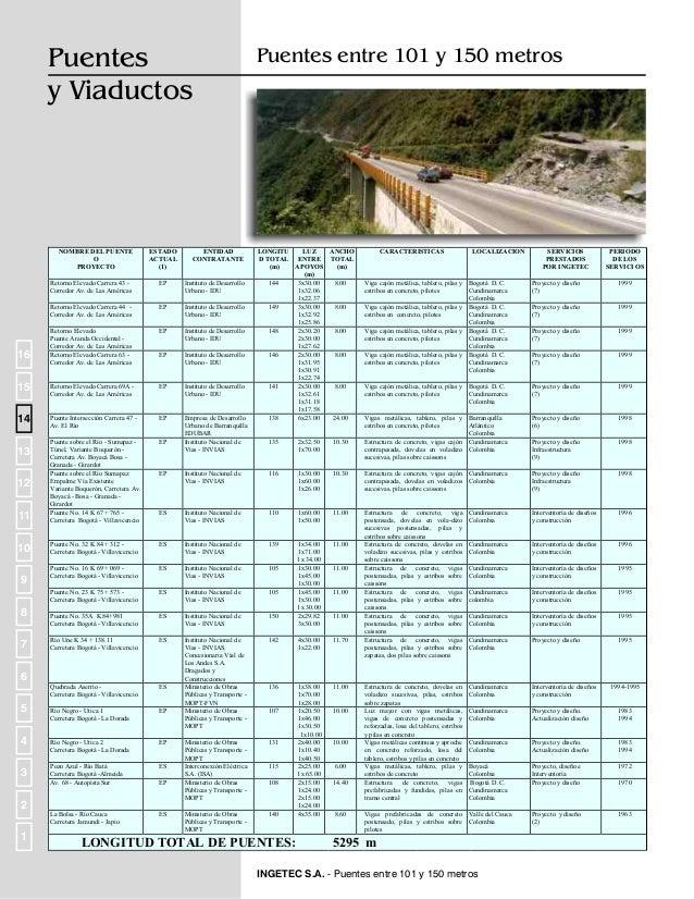 Puentes y Viaductos  Puentes entre 51 y 100 metros  NOMBRE DEL PUENTE O PROYECTO  ESTADO ACTUAL (1)  ENTIDAD CONTRATANTE  ...