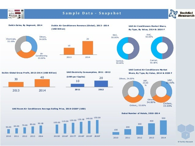 air conditioners market 2014 competition opportunities Window air conditioners cooling fans heating appliances business sweden 2 december, 2015 4 source: euromonitor, smart research insights: indian air conditioner market india is growing at a fast rate in terms of hvac equipment consumption sales of hvac equipment in india 2014.