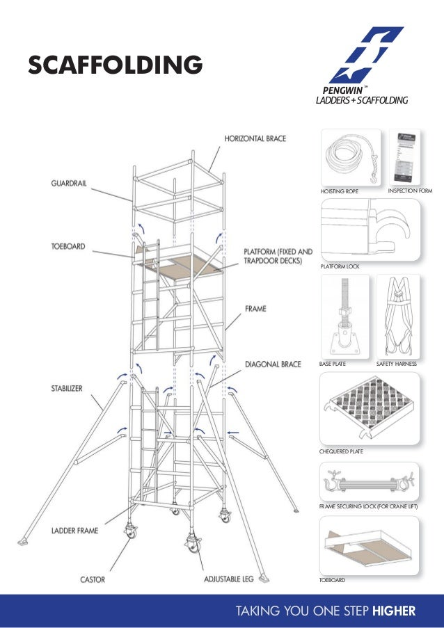 Scaffolding Parts And Terms : Scaffolding parts and terms pictures to pin on pinterest