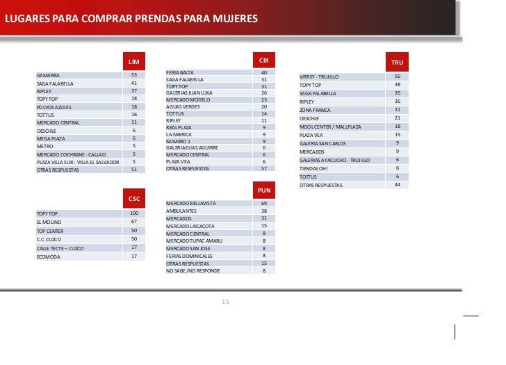 Estudio de Mercado sobre confecciones peruanas baa8ef98a0cb1