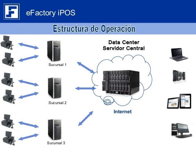 Brochure eFactory Software de Punto de Venta Web iPOS/TPV en la nube Slide 3