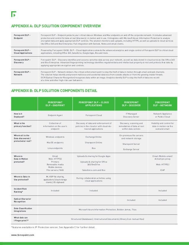 Brochure forcepoint dlp_en