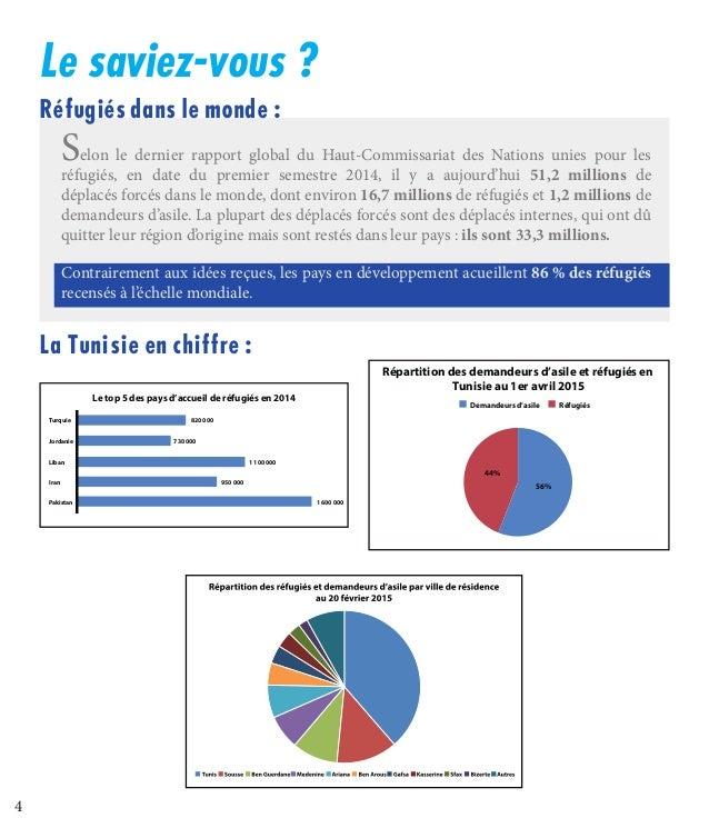 4 Le saviez-vous? Réfugiés dans le monde : La Tunisieen chiffre: Contrairement aux idées reçues, les pays en développem...