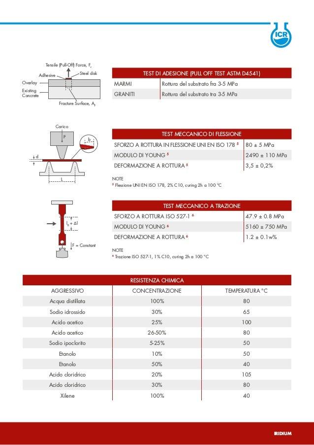 IRIDIUM - Adesivo epossiacrilato per pietre naturali e artificiali Slide 3