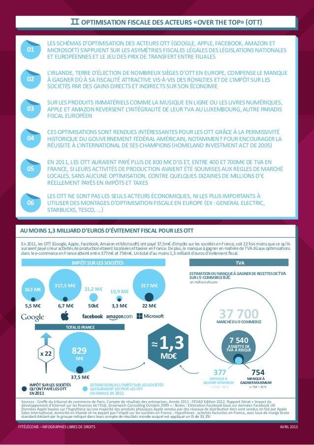 Infographies FFTélécoms Slide 2