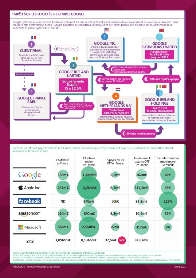 Infographies FFTélécoms Slide 3
