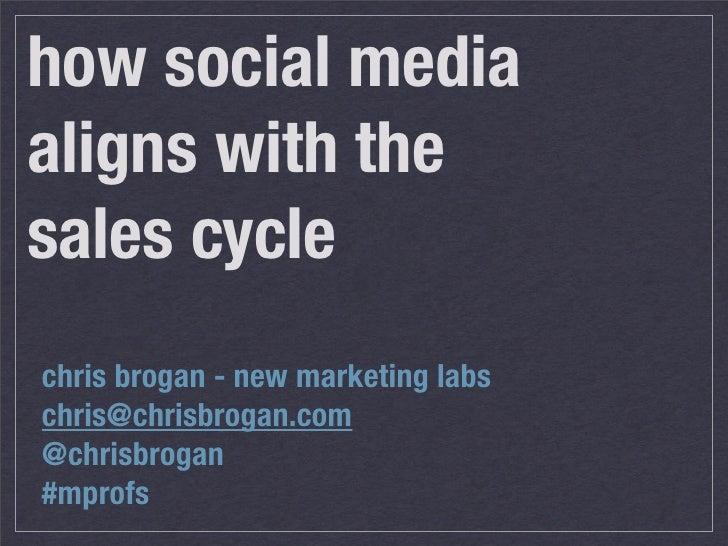 how social media aligns with the sales cycle chris brogan - new marketing labs chris@chrisbrogan.com @chrisbrogan #mprofs