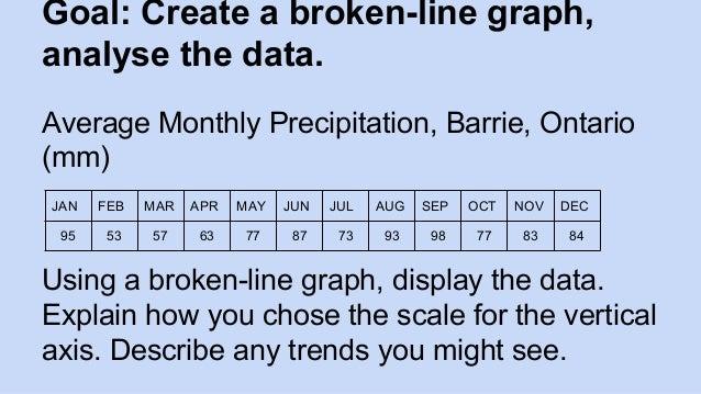 broken line graph worksheet pdf