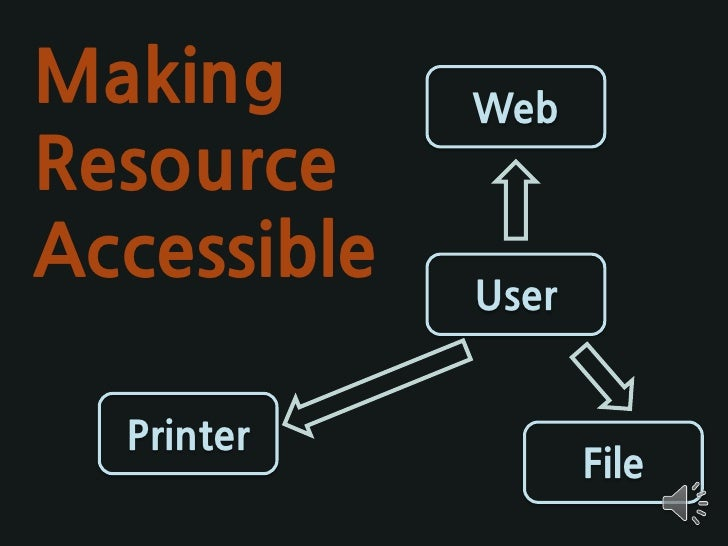 Making           Web Resource Accessible       User     Printer                         File       Anywhere