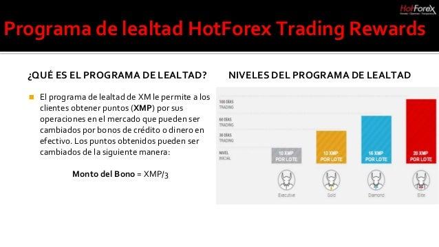 Análisis de HotForex - Broker de Forex y CFD
