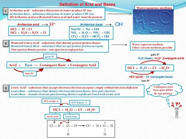 Ib Chemistry On Arrhenius Bronsted Lowry Conjugate Acid