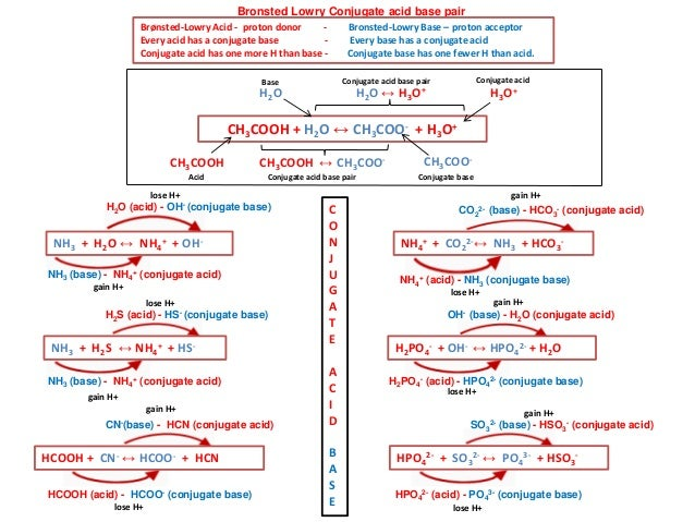 100 conjugate acid base pairs worksheet buffers key buffer solution acid dissociation. Black Bedroom Furniture Sets. Home Design Ideas