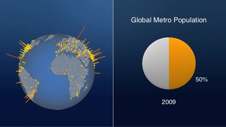 Global Metro Population                                                                                                   ...