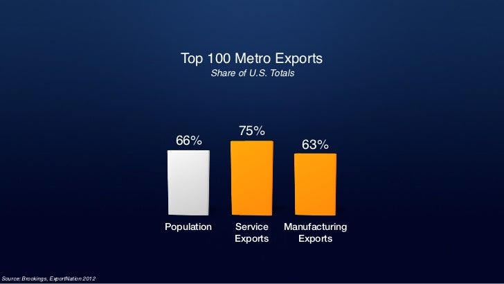 State GovernmentsWashington                MinnesotaState Export              State Trade OfficeInitiative                 ...