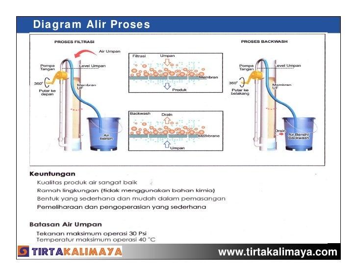 Water treatment for emergency engkol pump unit pompa uf utk emergency ccuart Images