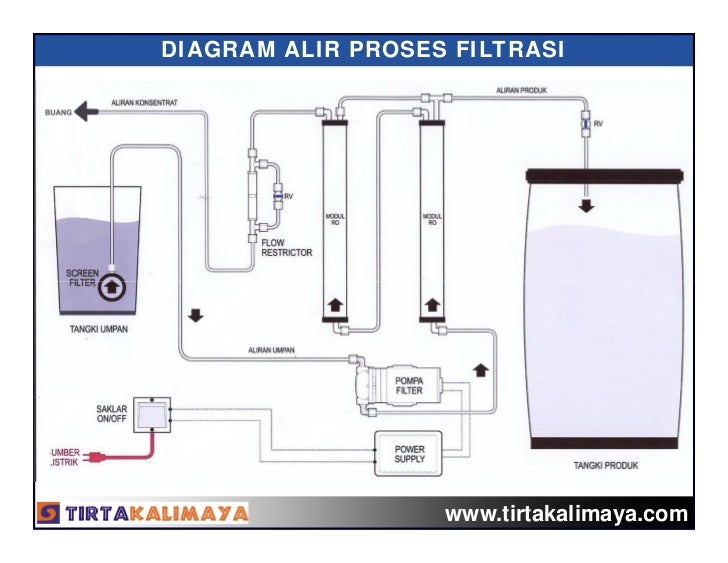 Water treatment for emergency modul ro 20122024 diagram alir ccuart Images