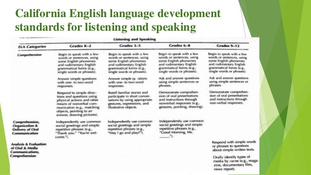english language development For english language learners (ells), vocabulary development is especially important the average native english speaker enters kindergarten knowing at least 5,000 words the average ell may know 5,000 words in his or.