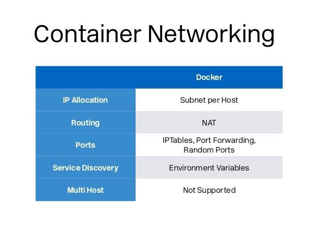 Docker Networking on