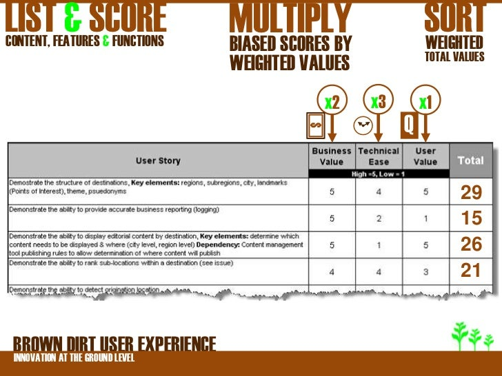 LIST & SCORECONTENT, FEATURES & FUNCTIONS                                MULTIPLY                                BIASED SC...