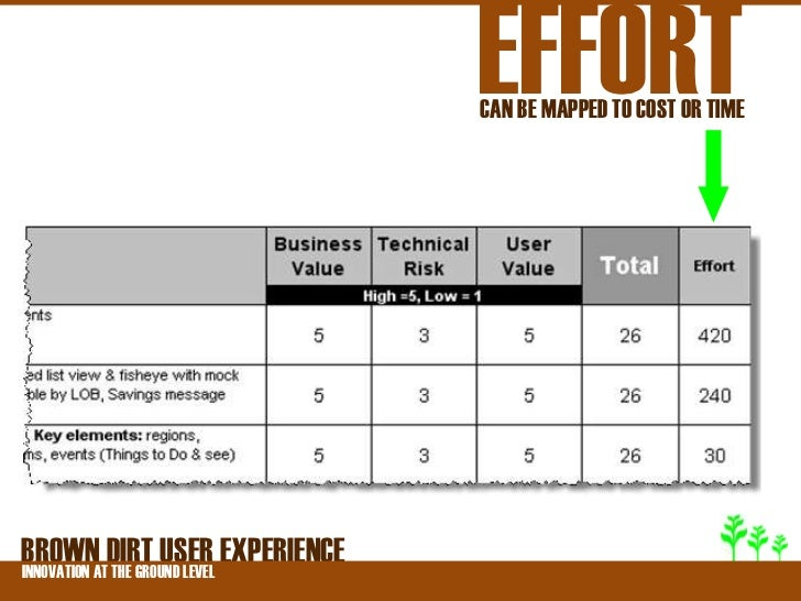 EFFORT                              CAN BE MAPPED TO COST OR TIMEBROWNATDIRT USER EXPERIENCEINNOVATION THE GROUND LEVEL