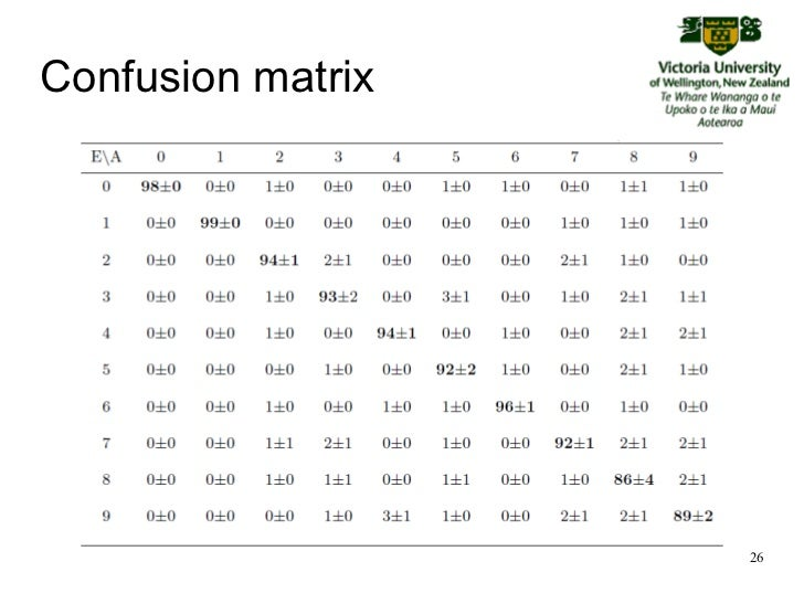 Confusion Matrices for Improving Performance of Feature