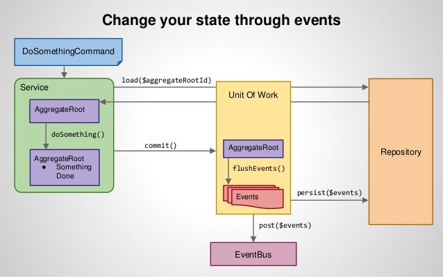 Event sourcing? Read storage? 1 - Added architectural complexity Event application Event replaying Snapshots