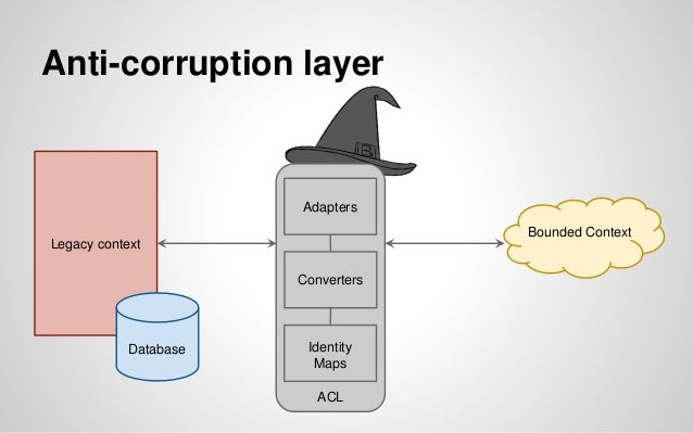 Anti-corruption layer Legacy context Database ACL Bounded Context Adapters Converters Identity Maps place interfaces here ...