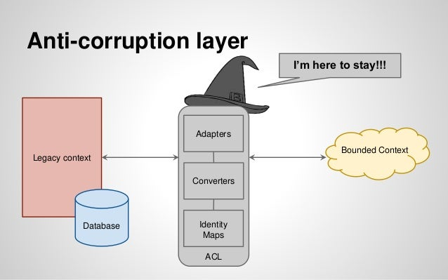 Anti-corruption layer Legacy context Database ACL Adapters Converters Identity Maps I can fly away, now! Bounded Context p...