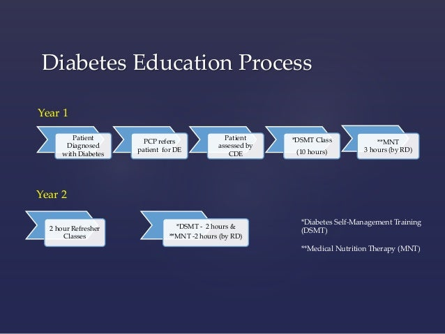 diabetic management