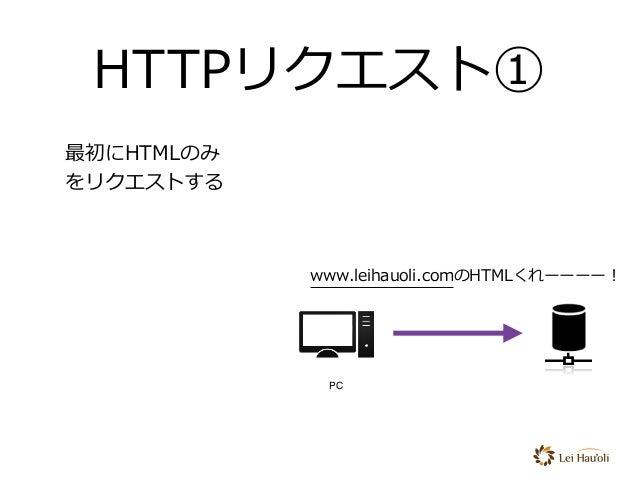 HTTPリクエスト① 最初にHTMLのみ をリクエストする www.leihauoli.comのHTMLくれーーーー! PC サーバ