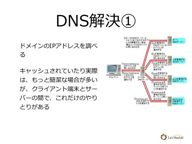 DNS解決① ドメインのIPアドレスを調べ る キャッシュされていたり実際 は、もっと簡潔な場合が多い が、クライアント端末とサー バーの間で、これだけのやり とりがある