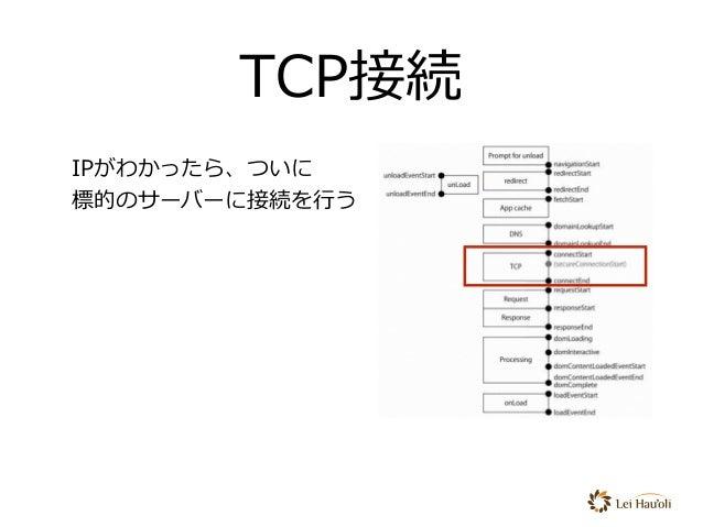 TCP接続 IPがわかったら、ついに 標的のサーバーに接続を⾏う