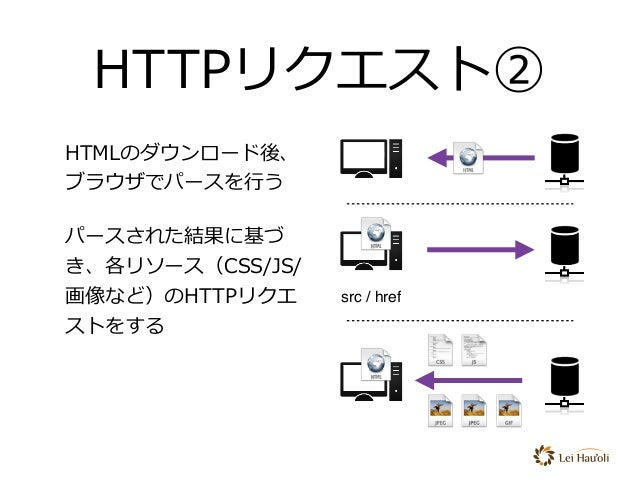 HTTPリクエスト② HTMLのダウンロード後、 ブラウザでパースを⾏う パースされた結果に基づ き、各リソース(CSS/JS/ 画像など)のHTTPリクエ ストをする src / hrefなどのリソースをリクエスト