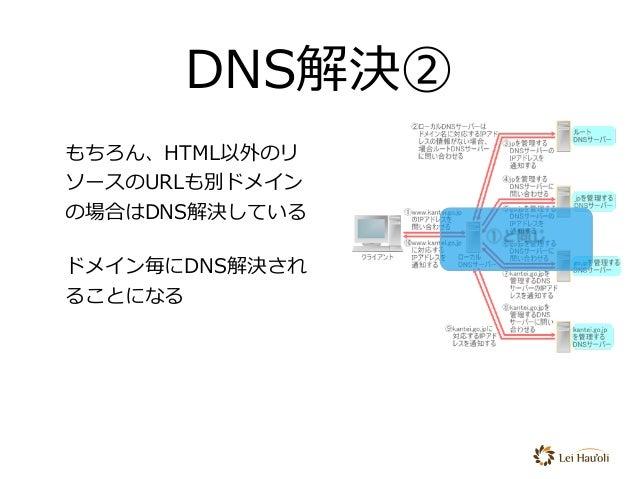 もちろん、HTML以外のリ ソースのURLも別ドメイン の場合はDNS解決している ドメイン毎にDNS解決され ることになる DNS解決② ①と同じ