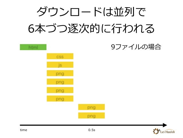 html css js png png png png png png ダウンロードは並列で 6本づつ逐次的に⾏われる time 0.5s 1s 9ファイルの場合