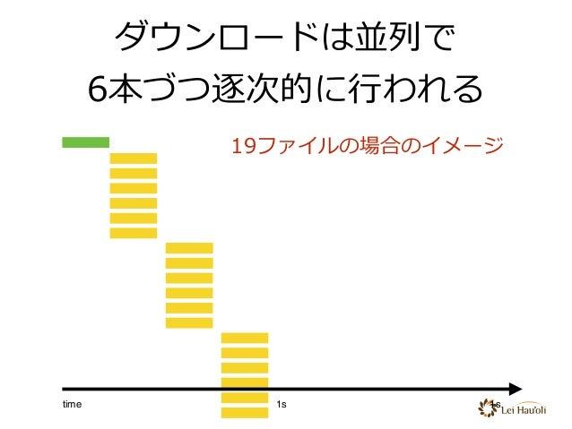 ダウンロードは並列で 6本づつ逐次的に⾏われる 19ファイルの場合のイメージ time 1s 1s