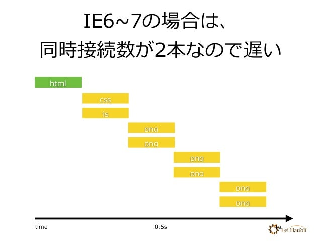 html css js png png png png png png IE6~7の場合は、 同時接続数が2本なので遅い time 0.5s 1s