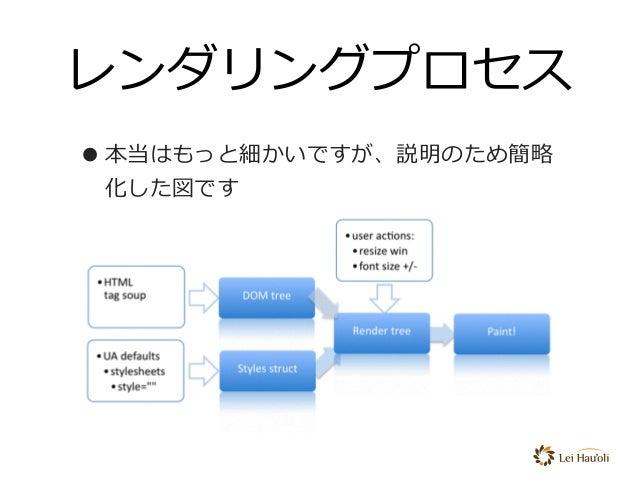 レンダリングプロセス •本当はもっと細かいですが、説明のため簡略 化した図です