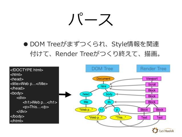 パース •DOM Treeがまずつくられ、Style情報を関連 付けて、Render Treeがつくり終えて、描画。 <!DOCTYPE html> <html> <head> <title>Web p…</title> </head> <bo...